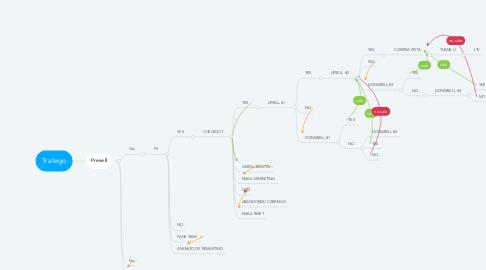 Mind Map: Trafego