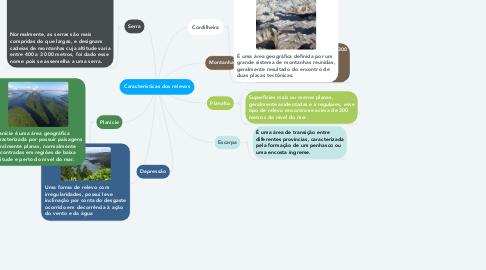 Mind Map: Características dos relevos