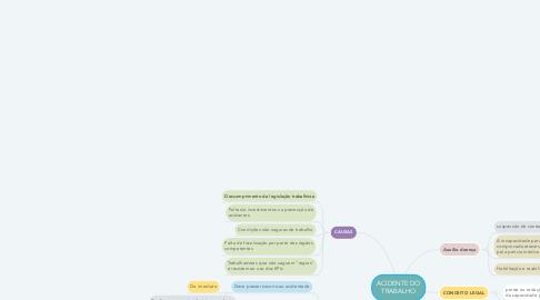 Mind Map: Gestão das comunicações