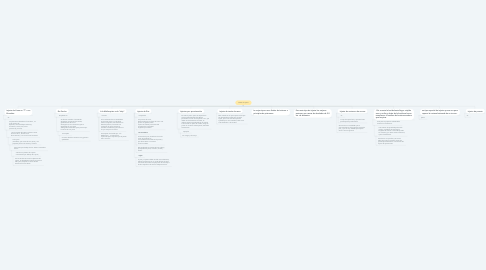 Mind Map: Clases de injerto