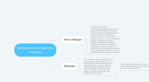 Mind Map: Gobiernos de la republica mexicana