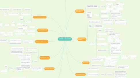 Mind Map: METODOS ANALÍTICOS
