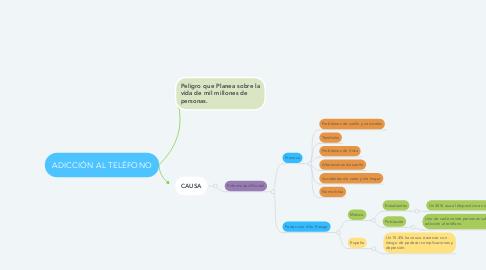 Mind Map: ADICCIÓN AL TELÉFONO