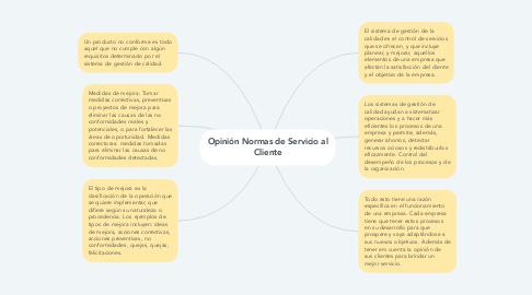 Mind Map: Opinión Normas de Servicio al Cliente