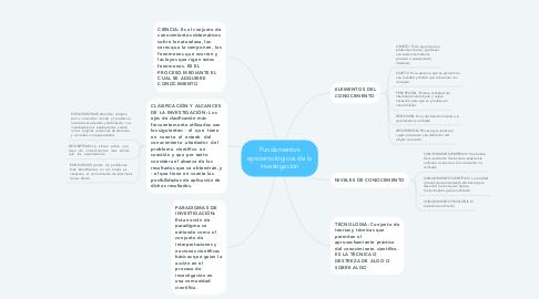 Mind Map: Fundamentos epistemológicos de la investigación