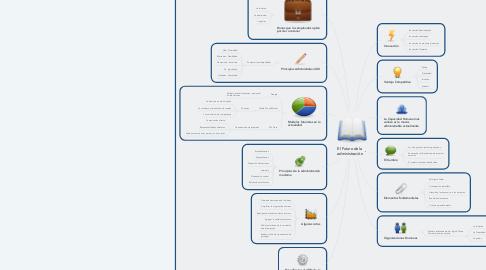 Mind Map: El Futuro de la administración