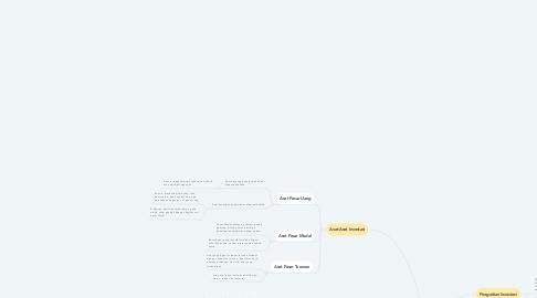 Mind Map: Dasar-dasar Investasi