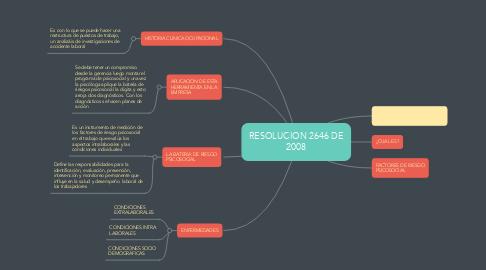 Mind Map: RESOLUCION 2646 DE 2008