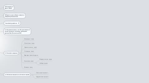 Mind Map: Подбор запросов