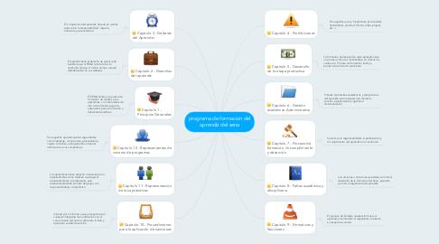 Mind Map: programa de formacion del aprendiz del sena