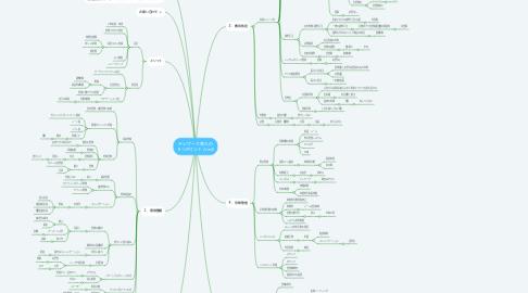 Mind Map: テレワーク導入の 5つポイント (Ver2)