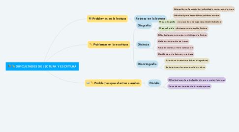 Mind Map: DIFICULTADES DE LECTURA Y ESCRITURA