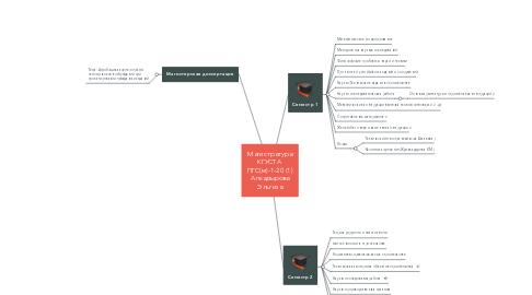 Mind Map: Магистратура КГУСТА  ПГС(м)-1-20 (1) Алкадырова Эльгиза
