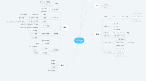 Mind Map: AMapp