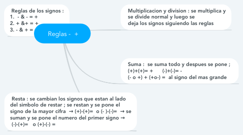 Mind Map: Reglas -  +