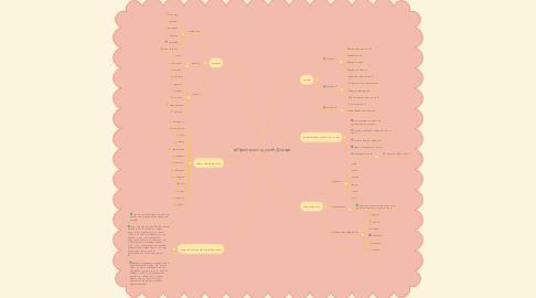 Mind Map: «Пристрасті душі» Декарт