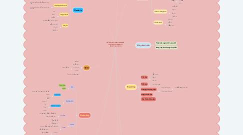 Mind Map: KẾ HOẠCH KINH DOANH CẢI TẠO CHUNG CƯ ECoO ( tạm thời)