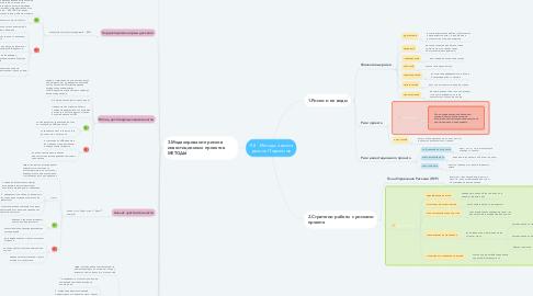 Mind Map: Л.8 - Методы анализа рисков IT-проектов