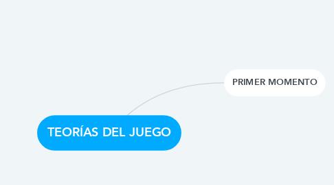 Mind Map: TEORÍAS DEL JUEGO