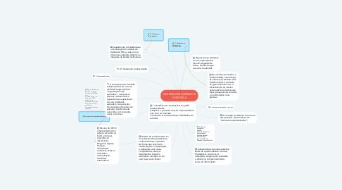 Mind Map: EMPREEENDEDORISMO E LIDERANÇA
