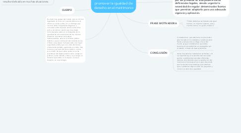 Mind Map: La unión civil con el fin de promover la igualdad de derecho en el matrimonio