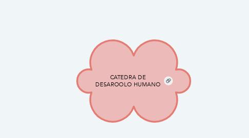 Mind Map: CATEDRA DE DESAROOLO HUMANO