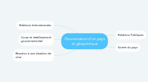 Mind Map: Gouvernance d'un pays et géopolitique