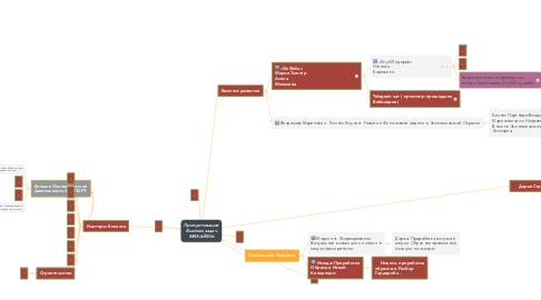 Mind Map: Приоритизация Business задач МИХАЙЕЛЬ