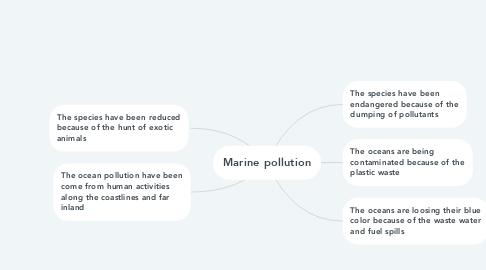 Mind Map: Marine pollution