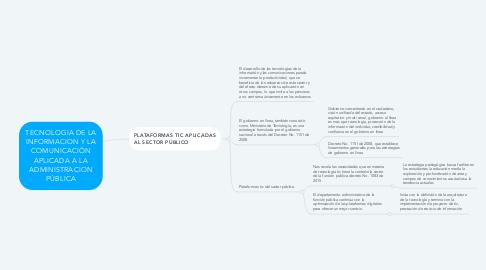 Mind Map: TECNOLOGIA DE LA INFORMACION Y LA COMUNICACIÓN APLICADA A LA ADMINISTRACION PÚBLICA