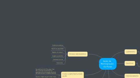 Mind Map: Ação de   Reintegração   da Posse