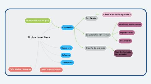 Mind Map: El plan de mi línea