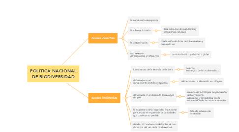 Mind Map: POLITICA NACIONAL DE BIODIVERSIDAD