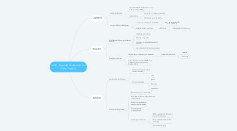 Mind Map: A3P - Agenda Ambiental na Adm. Pública