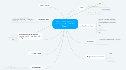 Mind Map: intro: how much does it cost to break an artist in France?