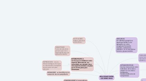 Mind Map: RELACIONES ENTRE LOS SERES VIVOS