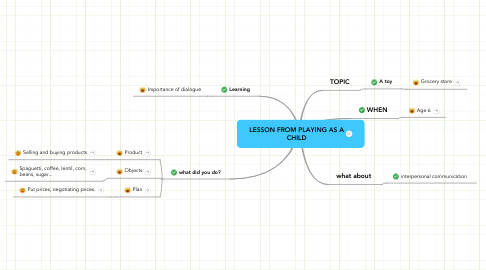 Mind Map: LESSON FROM PLAYING AS A CHILD