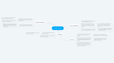 Mind Map: Project Access