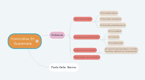 Mind Map: Homicidios En Guatemala