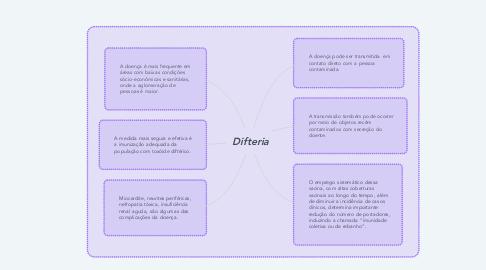Mind Map: Difteria