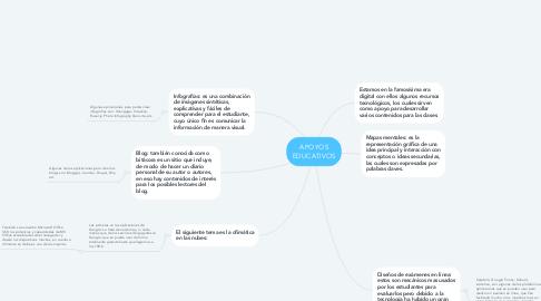 Mind Map: APOYOS EDUCATIVOS