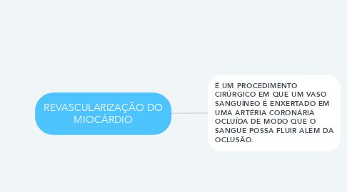 Mind Map: REVASCULARIZAÇÃO DO MIOCÁRDIO