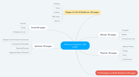 Mind Map: Build your resilience- 250 pages