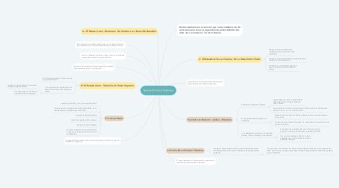 Mind Map: Teoría De Los Tributos