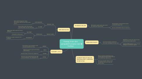Mind Map: Konsep Insan dari perspektif tamadun dan budaya