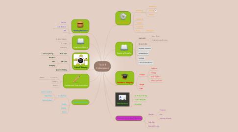 Mind Map: Track 1 Colloquium