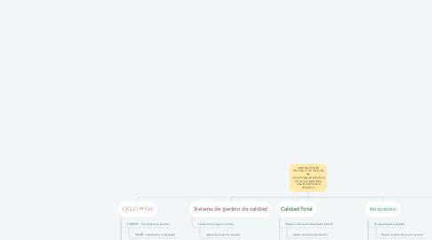 Mind Map: INNOVACIÓN DE PROCESO Y DE GESTIÓN EN  UN SISTEMA DE GESTIÓN DE LA CALIDAD PARA UNA INDUSTRIA DE SERVICIOS