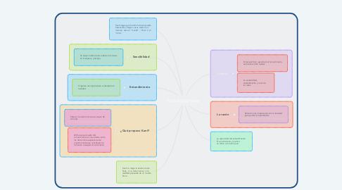Mind Map: Filosofía Kantiana