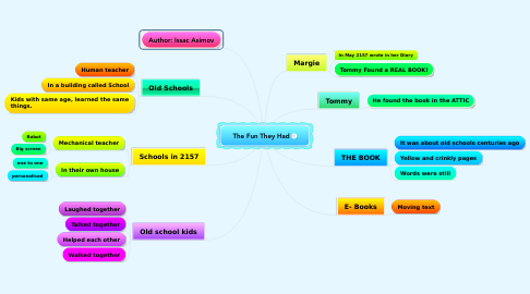 Mind Map: The Fun They Had