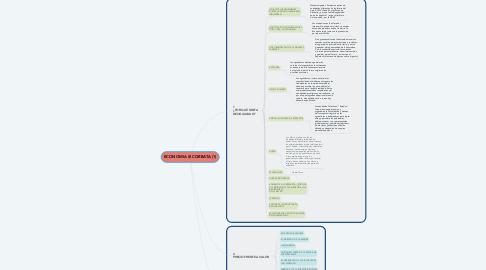 Mind Map: ECONOMIA SI CORBATA (1)